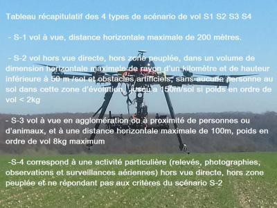 Senario vol drone professionnel