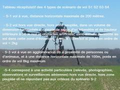 Scénarios vols drone professionnel S1 – S2 – S3 et S4